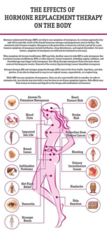 Kleines Hormon-Ersatz-Therapie 1×1 (HET)